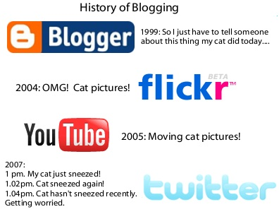 History of Blogging, the abridged version